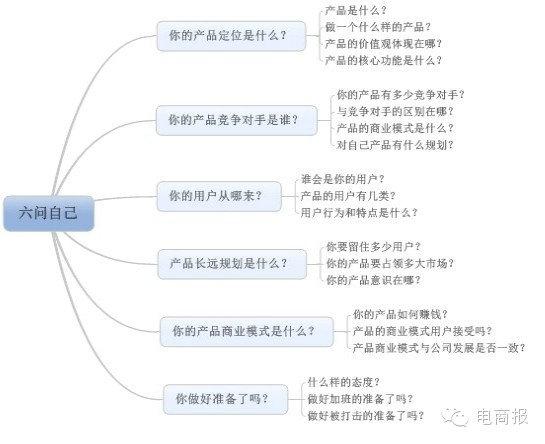 chanpinjingli 产品经理做产品前问自己六个问题