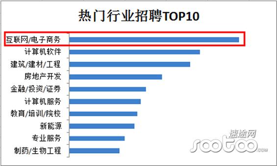 hulianwanghangye1 2014年中国互联网行业薪资报告
