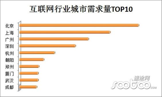 hulianwanghangye2 2014年中国互联网行业薪资报告