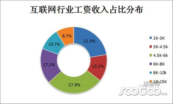 hulianwanghangye5 2014年中国互联网行业薪资报告
