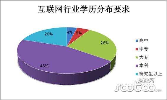 hulianwanghangye6 2014年中国互联网行业薪资报告