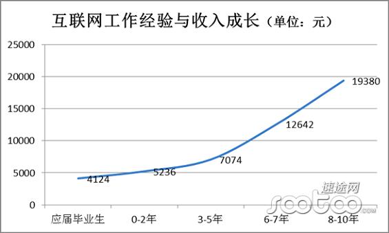 hulianwanghangye7 2014年中国互联网行业薪资报告