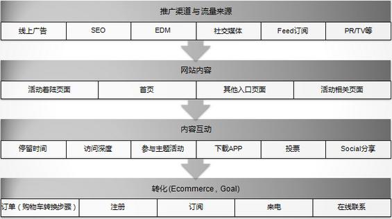 shujufenxi9 理清网站数据分析思路导图