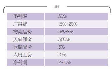 taobaochuangye 为什么淘宝创业已难赚钱?