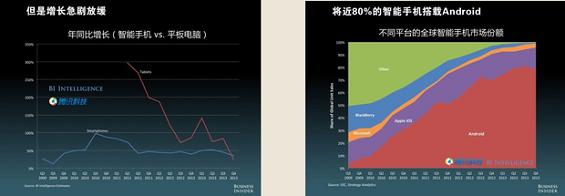 yidonghulian2 张向东:移动互联怎么才赚钱?