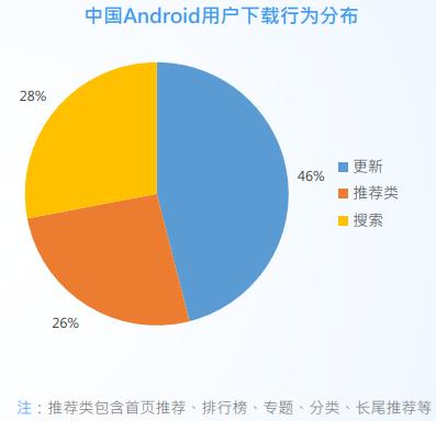 apptuiguang1 App推广秘籍之渠道为王