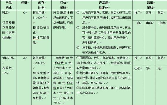 chanpindingwei 电商运作规范之产品定位