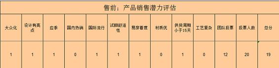 chanpindingwei2 电商运作规范之产品定位