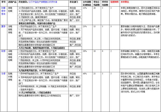 chanpindingwei5 电商运作规范之产品定位