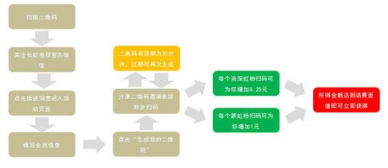 weixinanli 微信营销的创新玩法案例分享