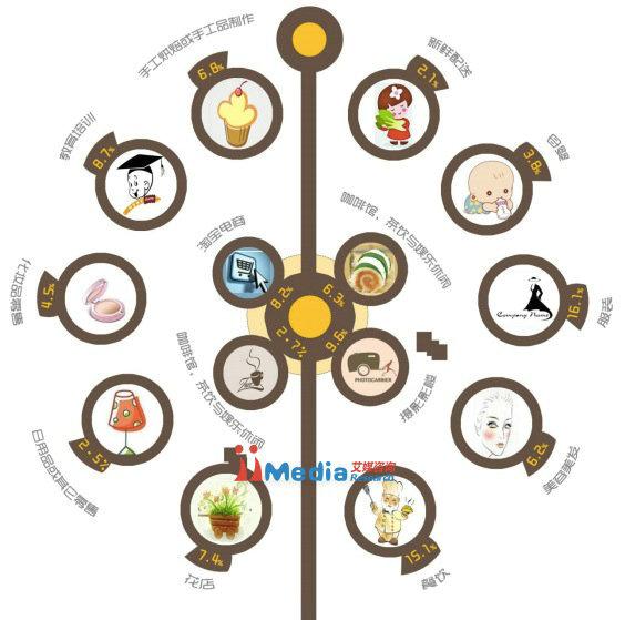weixinbaogao 2014年中国商铺用户微信运营调研报告