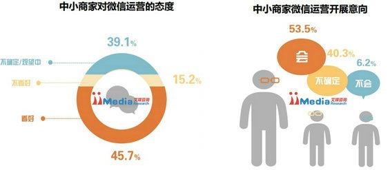 weixinbaogao1 2014年中国商铺用户微信运营调研报告