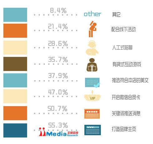 weixinbaogao10 2014年中国商铺用户微信运营调研报告