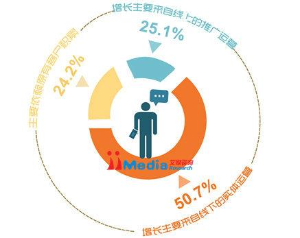 weixinbaogao11 2014年中国商铺用户微信运营调研报告