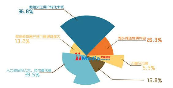 weixinbaogao13 2014年中国商铺用户微信运营调研报告