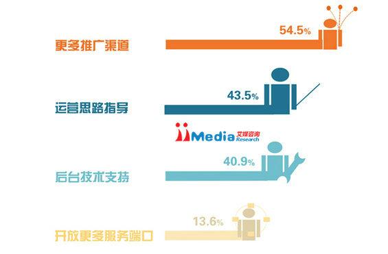 weixinbaogao14 2014年中国商铺用户微信运营调研报告