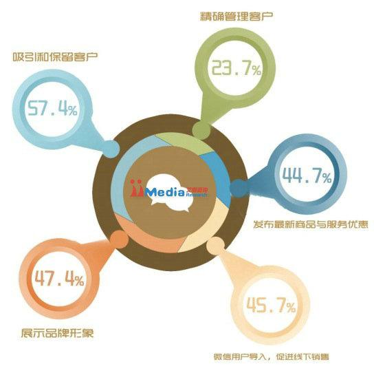 weixinbaogao2 2014年中国商铺用户微信运营调研报告
