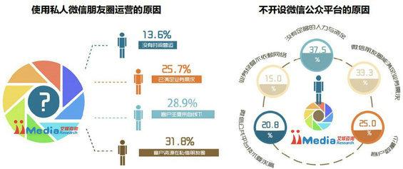 weixinbaogao4 2014年中国商铺用户微信运营调研报告