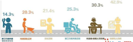 weixinbaogao5 2014年中国商铺用户微信运营调研报告