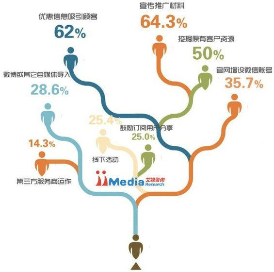 weixinbaogao7 2014年中国商铺用户微信运营调研报告