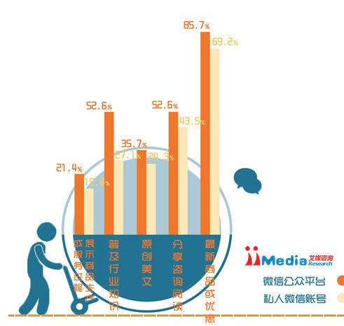 weixinbaogao8 2014年中国商铺用户微信运营调研报告