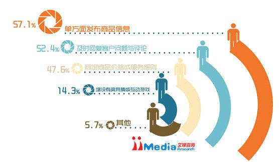 weixinbaogao9 2014年中国商铺用户微信运营调研报告