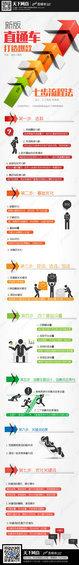 zhitongche5 新版直通车打造爆款七步流程法