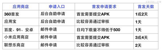 apptuiguang6 APP推广的一些事