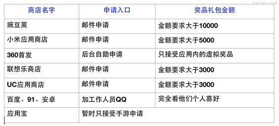 apptuiguang7 APP推广的一些事
