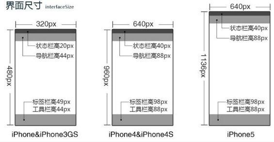 ios3 IOS平台设计规范
