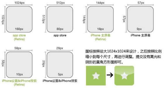 ios4 IOS平台设计规范