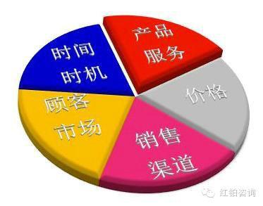 "wangluoyingxiao9 网络营销渠道如何有效避免成为网上""鬼城""?"