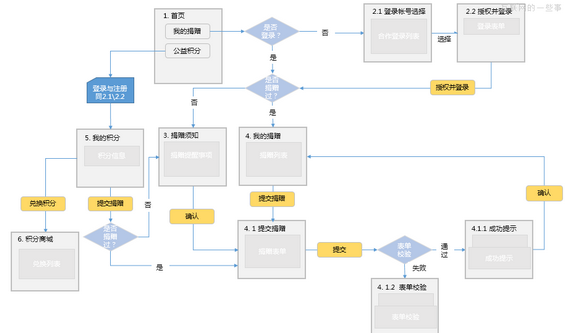 yewuliucheng2 流程图助你系统化思考(附案例)