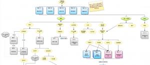yewuliucheng3 流程图助你系统化思考(附案例)