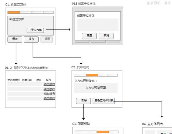 yewuliucheng4 流程图助你系统化思考(附案例)